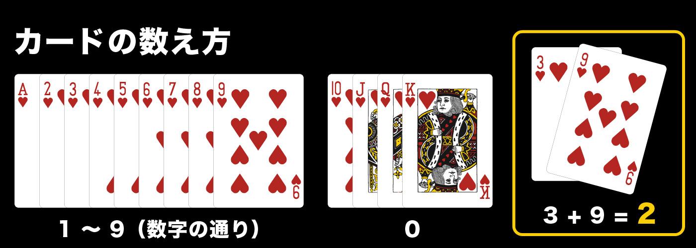 カードの数え方